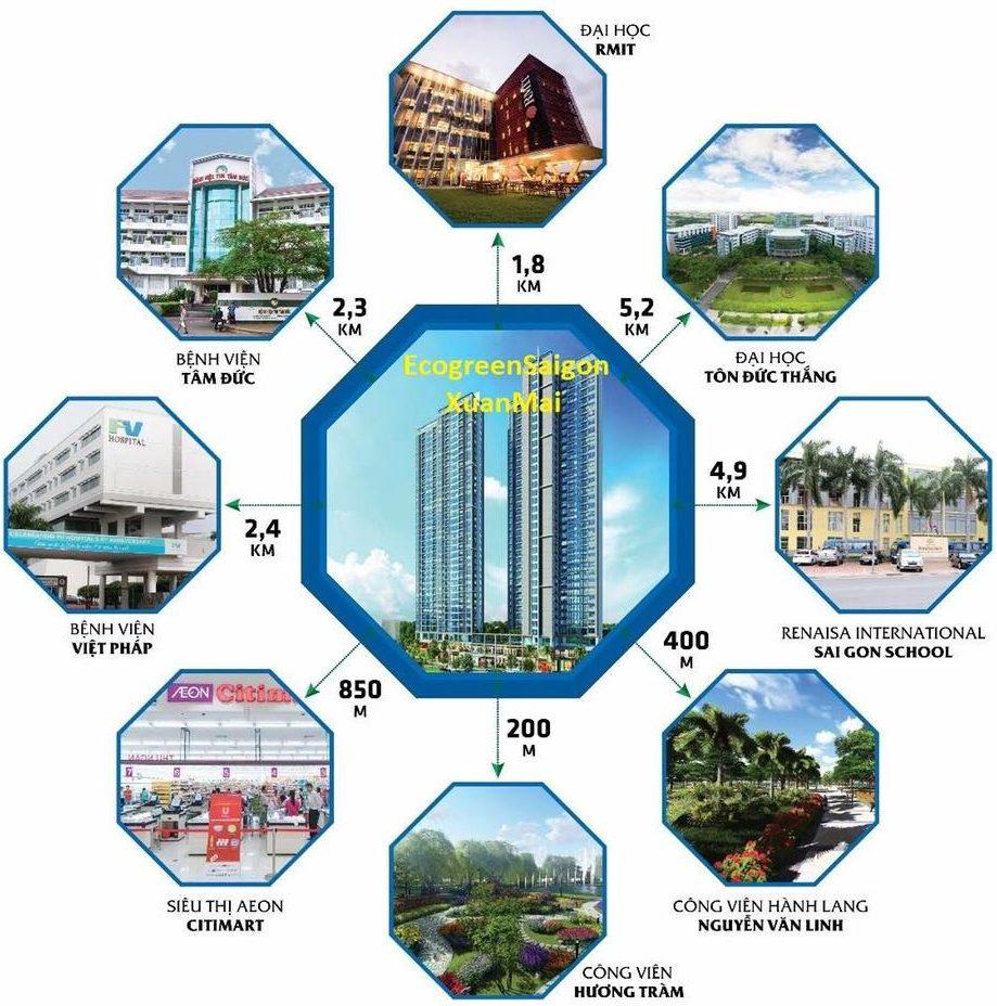 Kết nối từ dự án Tổ hợp căn hộ cao cấp Eco Green Sài Gòn quận 7.