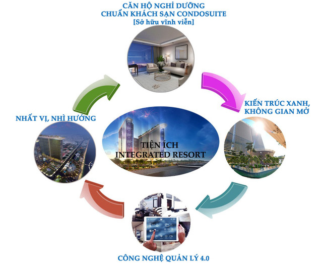 CondoSuites tại Integrated Resort