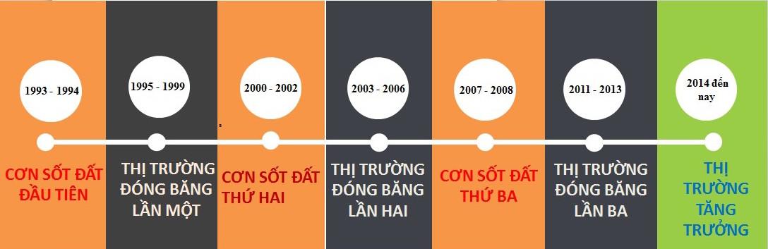 những cột mốc phát triển của bất động sản Việt Nam