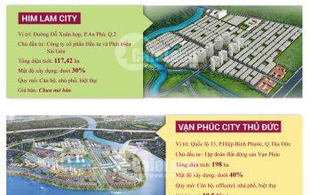 những khu đô thị có mật độ thấp nhất tp hcm