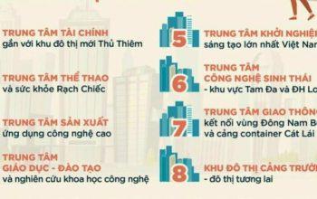 8 khu đô thị thành phố thủ đức