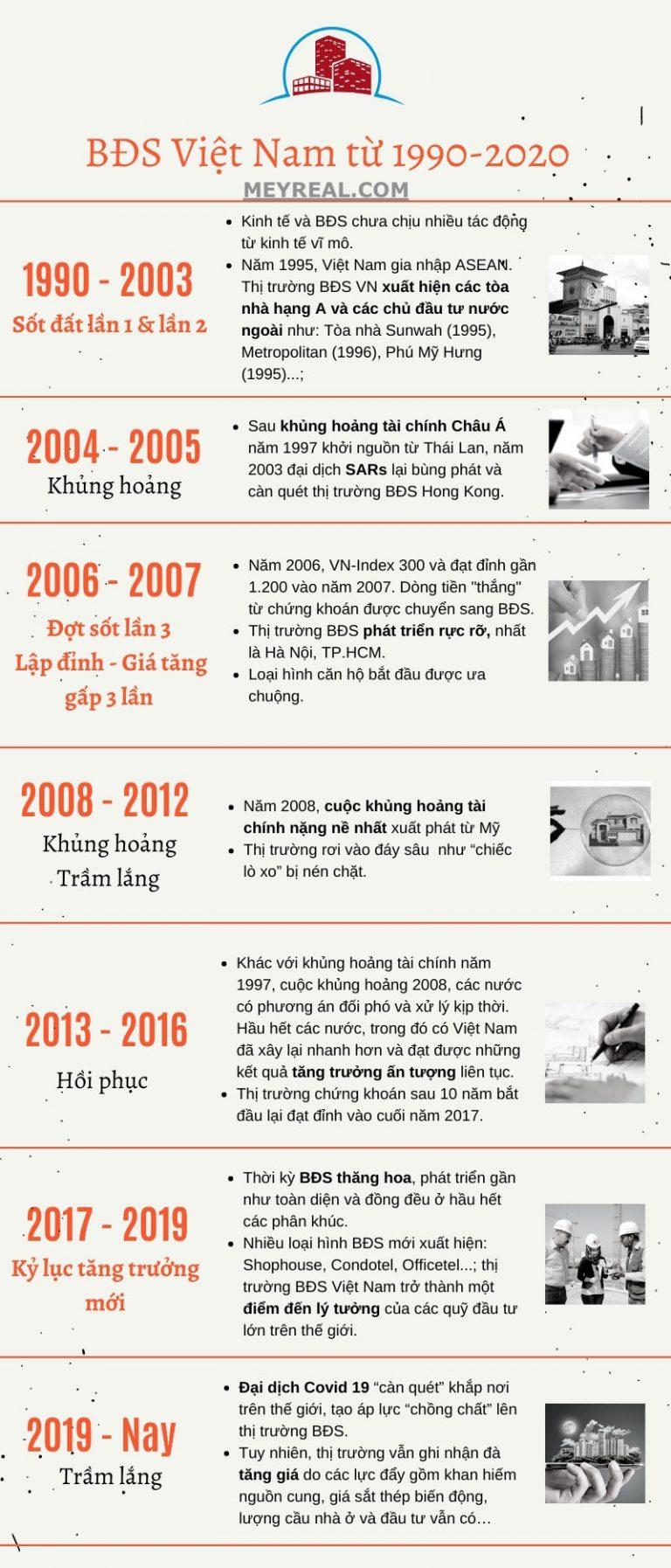sơ lược BĐS Việt nam